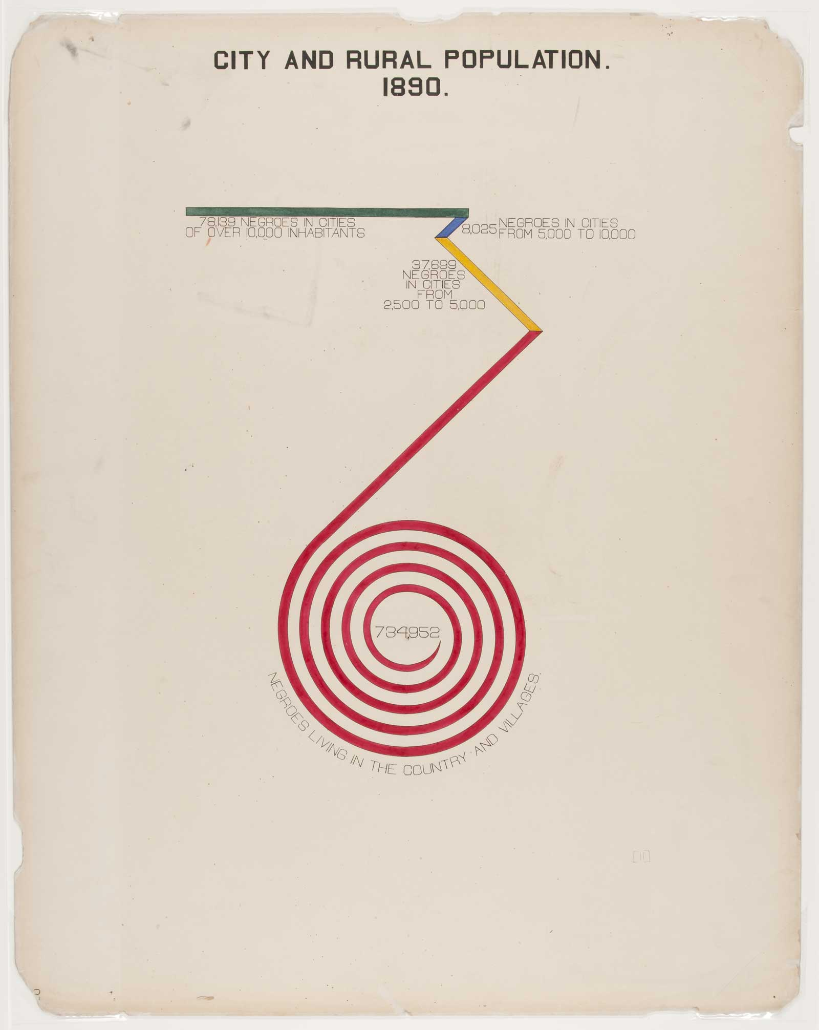 a red spiral drawing showing the rural and city population in America in 1890