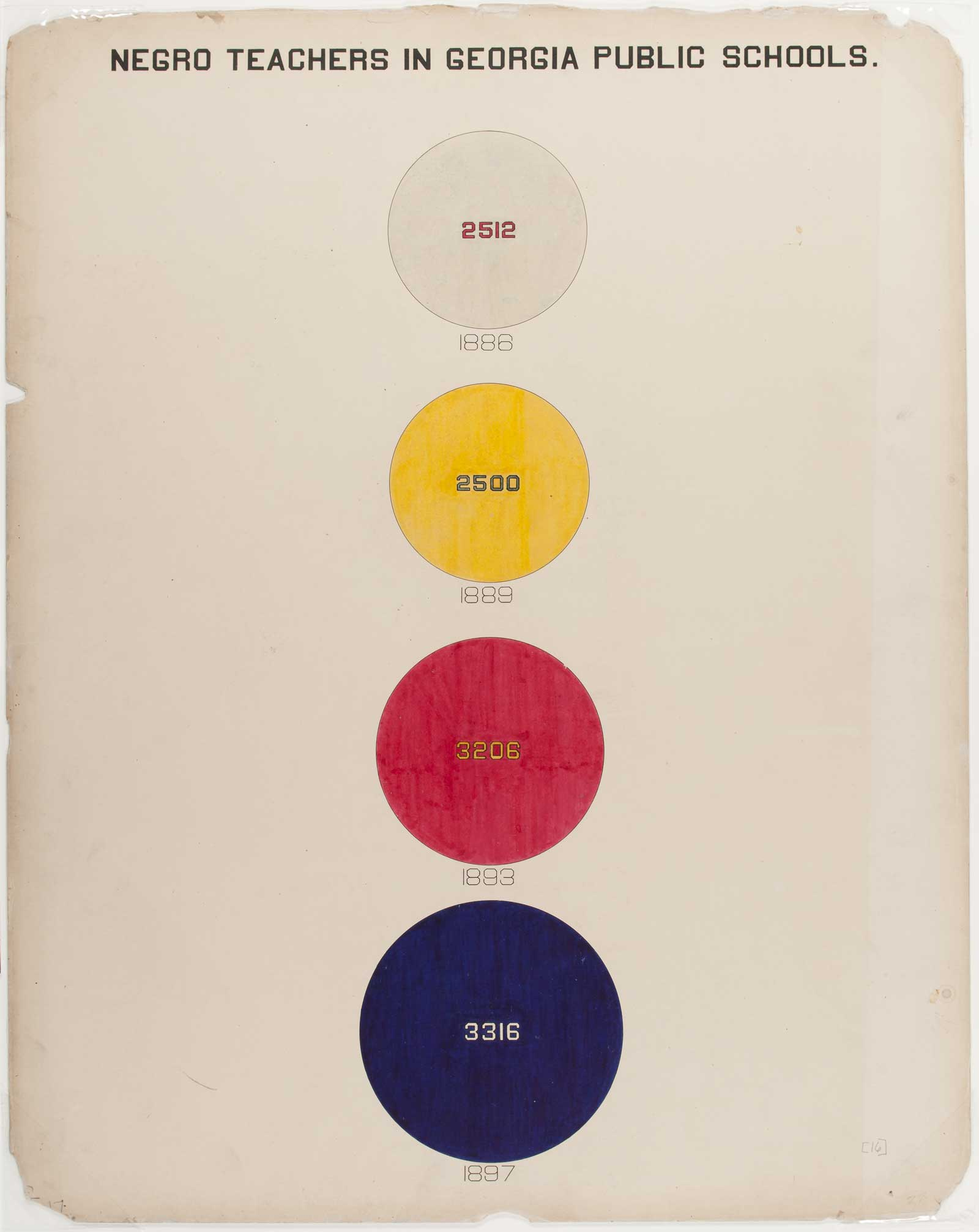 a chart with four different sized and coloured circles