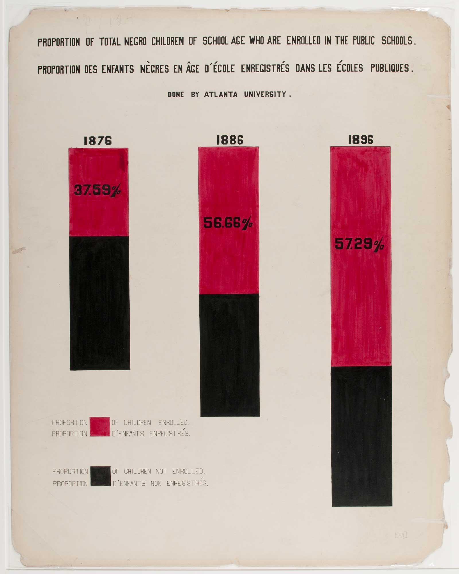 a bar chart with three coloured bars